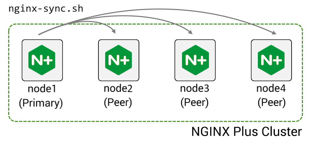 nginx-sync.sh