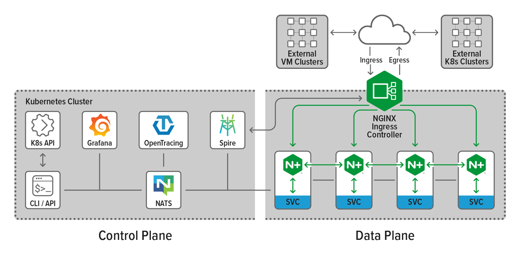 NGINX-Service-Mesh-product-page_architecture