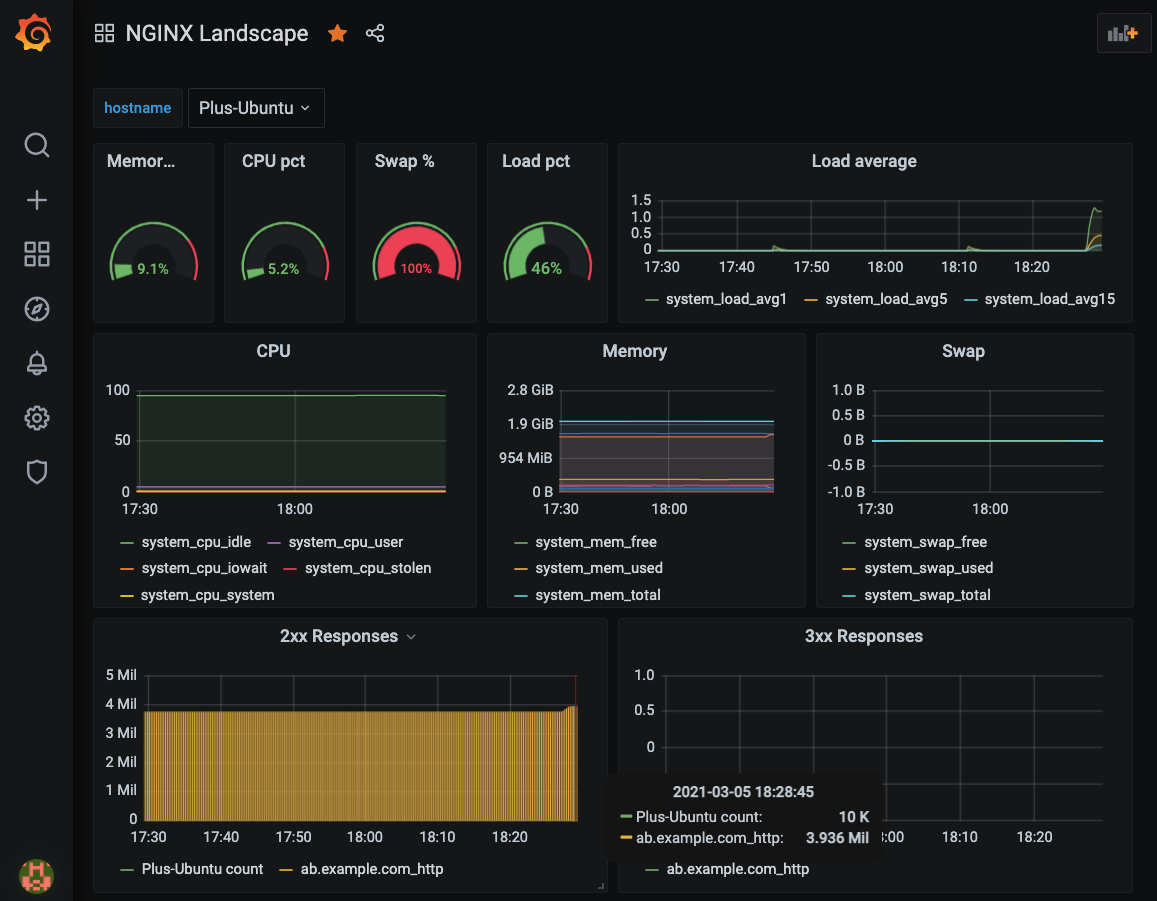 Grafana display of metrics exported by NGINX Instance Manager