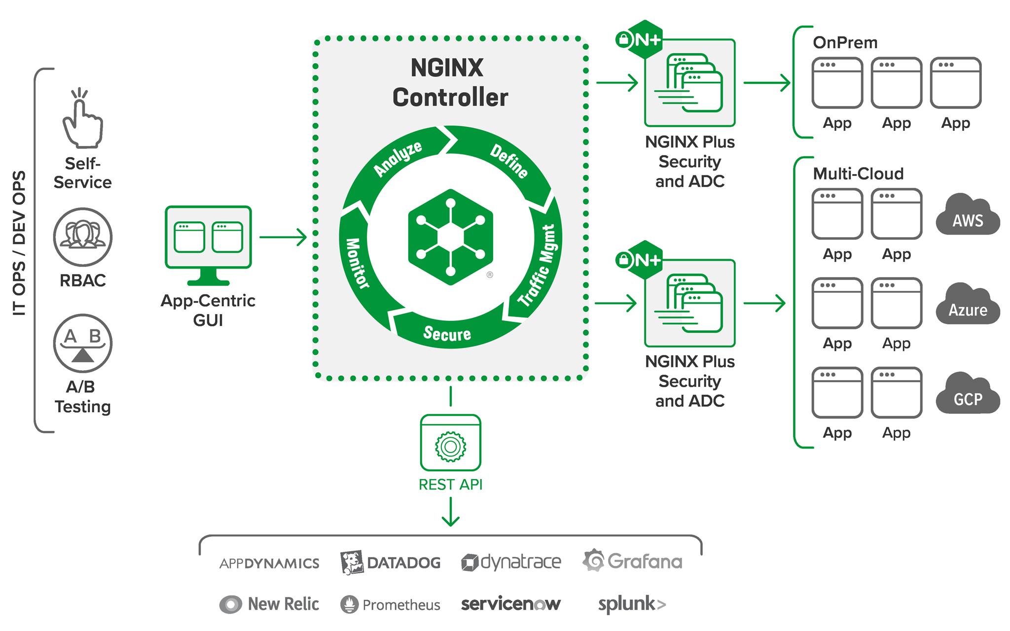 NGINX Controller topology for self-service
