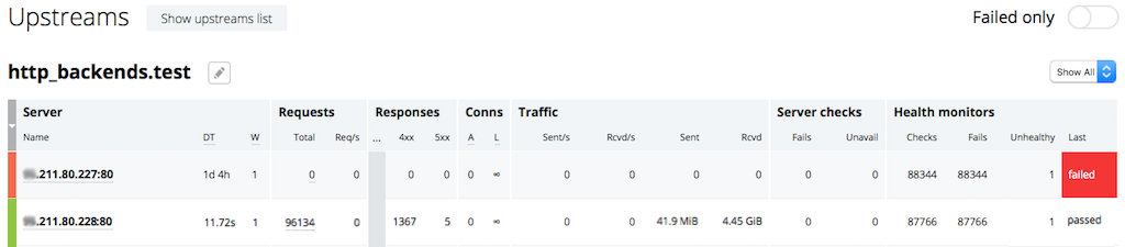 The Upstreams tab on the NGINX Plus live activity monitoring dashboard provides information about the servers in each uptream group for HTTP/HTTPS traffic