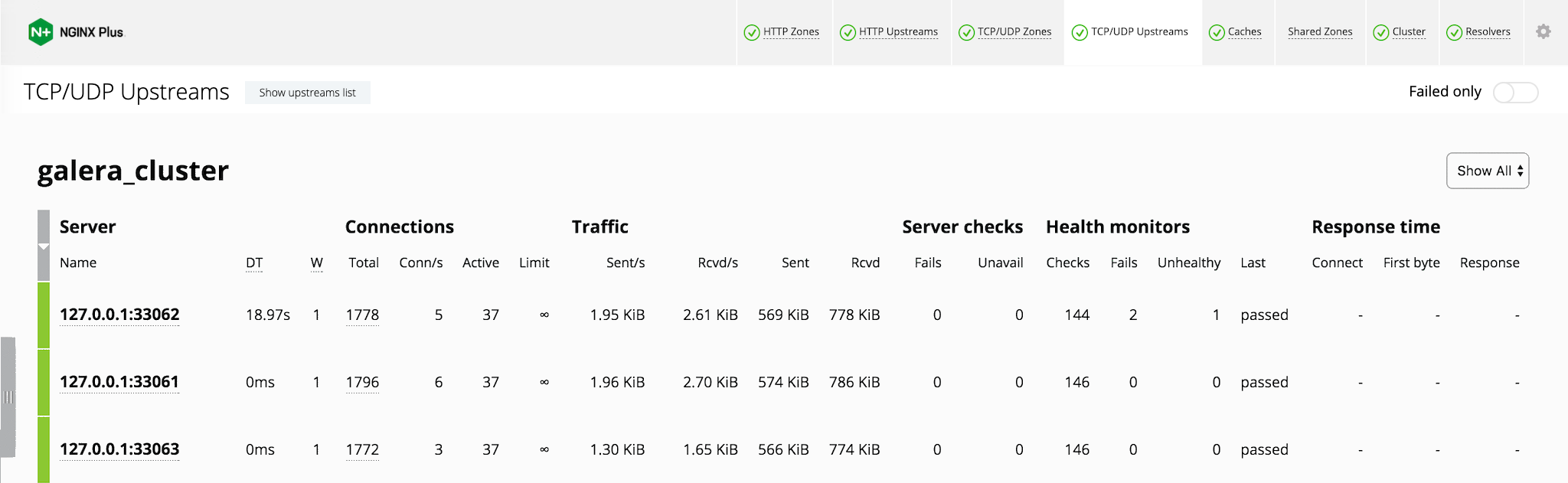 The NGINX Plus live activity monitoring dashboard enables you to track server health when load balancing MySQL nodes