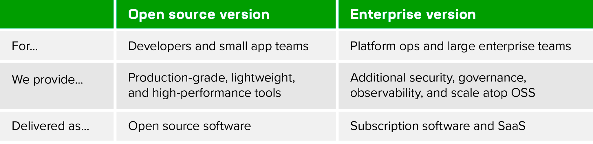 Table specifying how NGINX delivers open source and enterprise software