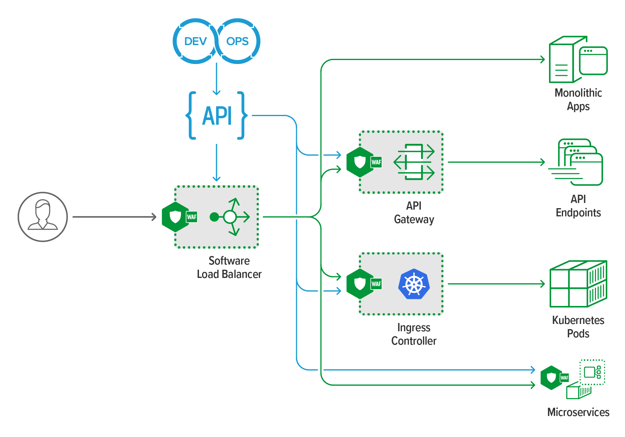 NGINX App Protect WAF can be deployed in multiple locations in modern app environment
